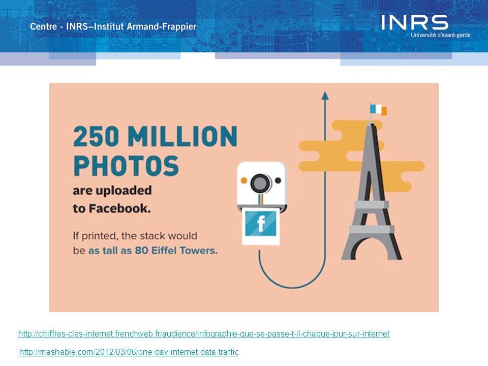 http://chiffres-cles-internet.frenchweb.fr/audience/infographie-que-se-passe-t-il-chaque-jour-sur-internet http://mashable.com/2012/03/06/one-day-inte