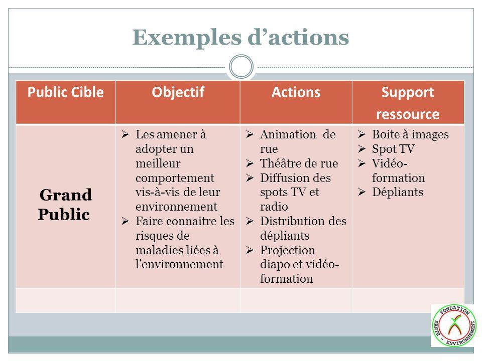 Exemples dactions Public CibleObjectifActions Support ressource Grand Public Les amener à adopter un meilleur comportement vis-à-vis de leur environne