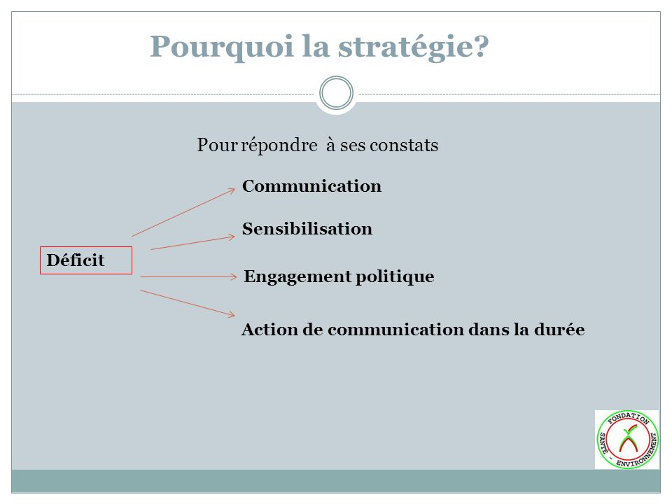Pourquoi la stratégie? Pour répondre à ses constats Déficit Communication Sensibilisation Engagement politique Action de communication dans la durée