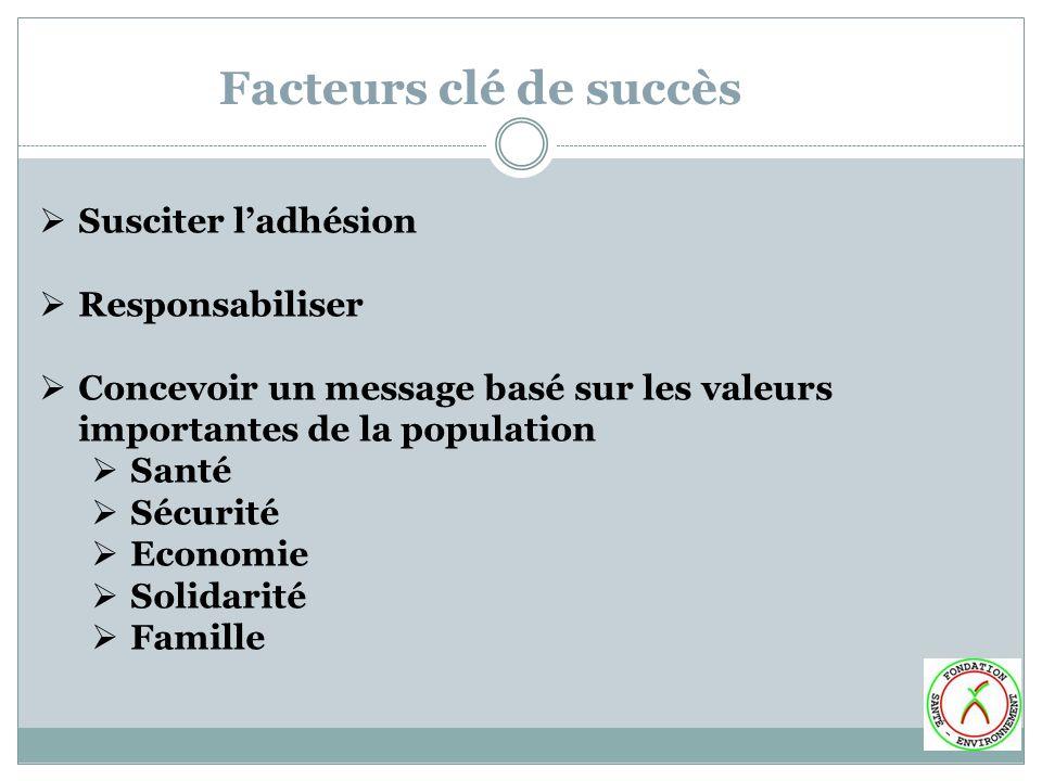 Susciter ladhésion Responsabiliser Concevoir un message basé sur les valeurs importantes de la population Santé Sécurité Economie Solidarité Famille F