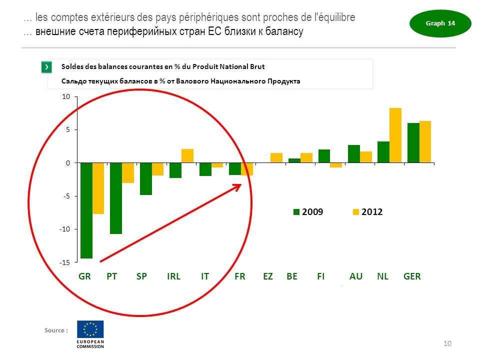 … les comptes extérieurs des pays périphériques sont proches de l'équilibre … внешние счета периферийных стран ЕС близки к балансу Graph 14 Soldes des