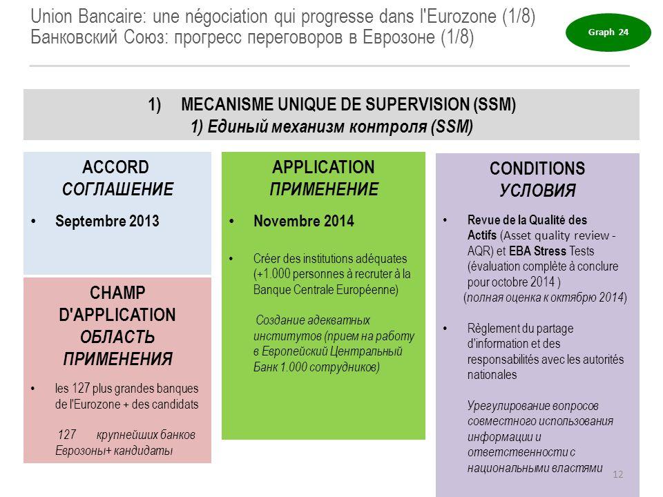 Union Bancaire: une négociation qui progresse dans l'Eurozone (1/8) Банковский Союз: прогресс переговоров в Еврозоне (1/8) 1)MECANISME UNIQUE DE SUPER