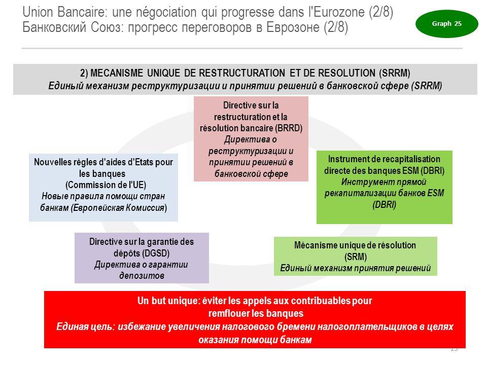 Union Bancaire: une négociation qui progresse dans l'Eurozone (2/8) Банковский Союз: прогресс переговоров в Еврозоне (2/8) 2) MECANISME UNIQUE DE REST