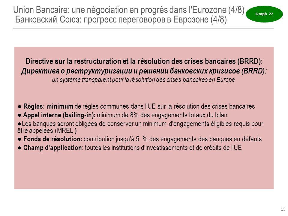 Union Bancaire: une négociation en progrès dans l'Eurozone (4/8) Банковский Союз: прогресс переговоров в Еврозоне (4/8) Directive sur la restructurati