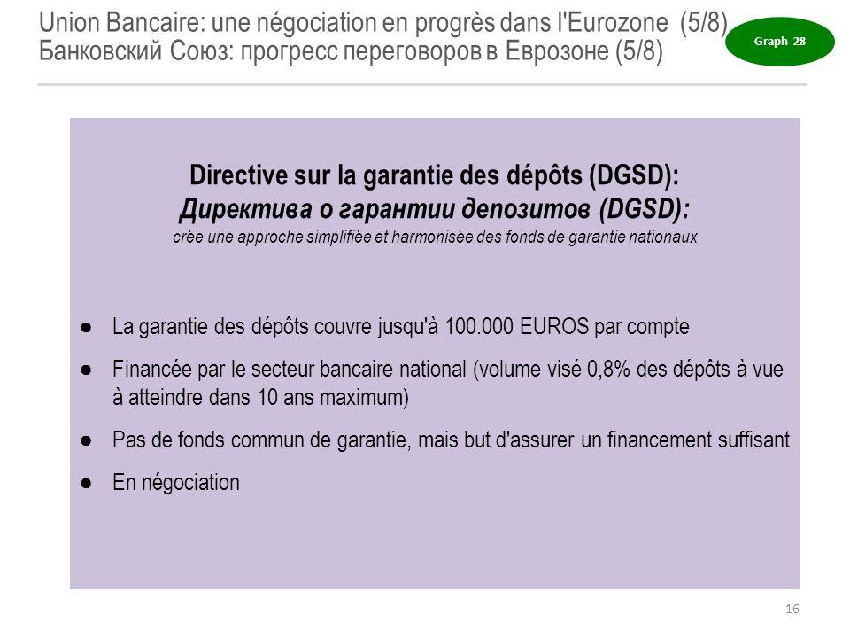 Union Bancaire: une négociation en progrès dans l'Eurozone (5/8) Банковский Союз: прогресс переговоров в Еврозоне (5/8) Graph 28 16 Directive sur la g