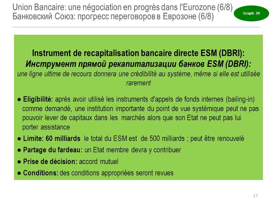 Union Bancaire: une négociation en progrès dans l'Eurozone (6/8) Банковский Союз: прогресс переговоров в Еврозоне (6/8) Instrument de recapitalisation