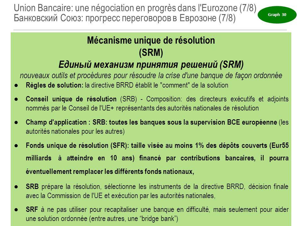 Union Bancaire: une négociation en progrès dans l'Eurozone (7/8) Банковский Союз: прогресс переговоров в Еврозоне (7/8) Graph 30 18 Mécanisme unique d