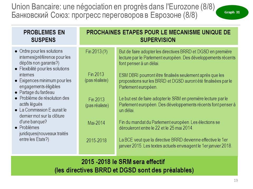 Union Bancaire: une négociation en progrès dans l'Eurozone (8/8) Банковский Союз: прогресс переговоров в Еврозоне (8/8) But de faire adopter les direc
