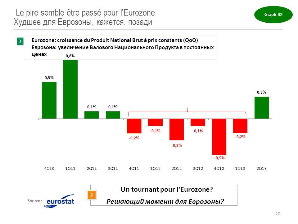Le pire semble être passé pour l'Eurozone Худшее для Еврозоны, кажется, позади Graph 32 20 Eurozone: croissance du Produit National Brut à prix consta