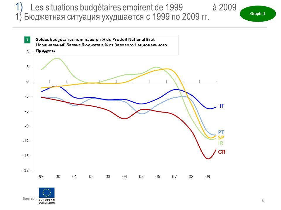 6 1) Les situations budgétaires empirent de 1999 à 2009 1) Бюджетная ситуация ухудшается с 1999 по 2009 гг. Graph 1 Soldes budgétaires nominaux en % d