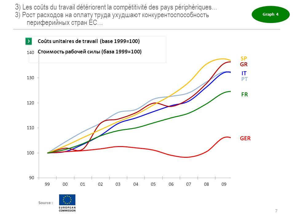 3 ) Les coûts du travail détériorent la compétitivité des pays périphériques... 3) Рост расходов на оплату труда ухудшают конкурентоспособность перифе