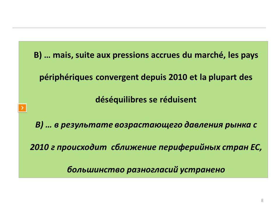 8 B) … mais, suite aux pressions accrues du marché, les pays périphériques convergent depuis 2010 et la plupart des déséquilibres se réduisent В) … в