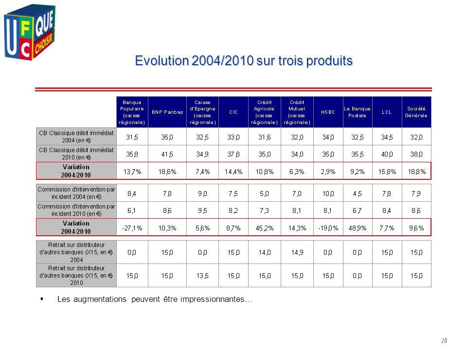 10 Evolution 2004/2010 sur trois produits Les augmentations peuvent être impressionnantes…