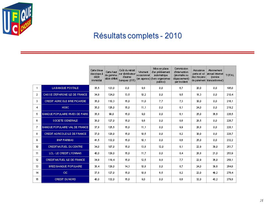 16 Résultats complets - 2010