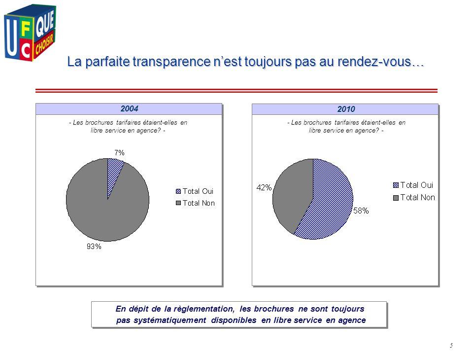 5 2004 2010 La parfaite transparence nest toujours pas au rendez-vous… - Les brochures tarifaires étaient-elles en libre service en agence? - En dépit