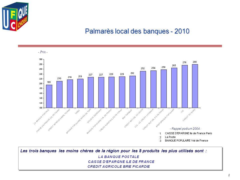 8 Palmarès local des banques - 2010 Les trois banques les moins chères de la région pour les 8 produits les plus utilisés sont : - Prix - - Rappel pod