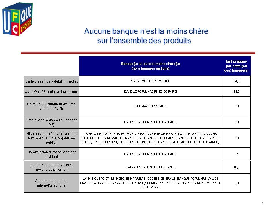 9 Aucune banque nest la moins chère sur lensemble des produits Aucune banque nest la moins chère sur lensemble des produits
