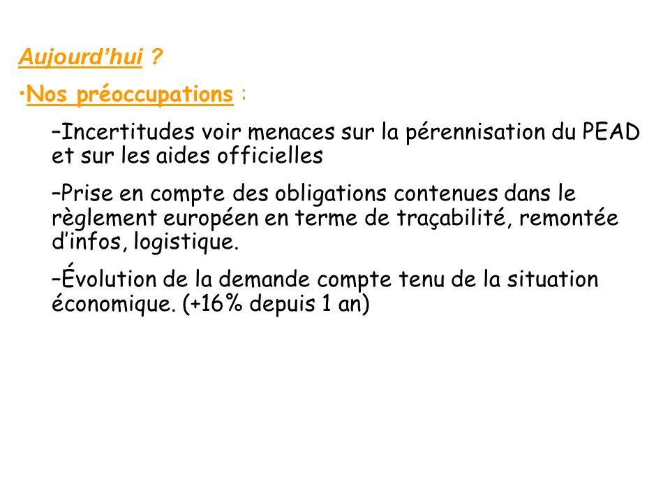 Aujourdhui ? Nos préoccupations : –Incertitudes voir menaces sur la pérennisation du PEAD et sur les aides officielles –Prise en compte des obligation