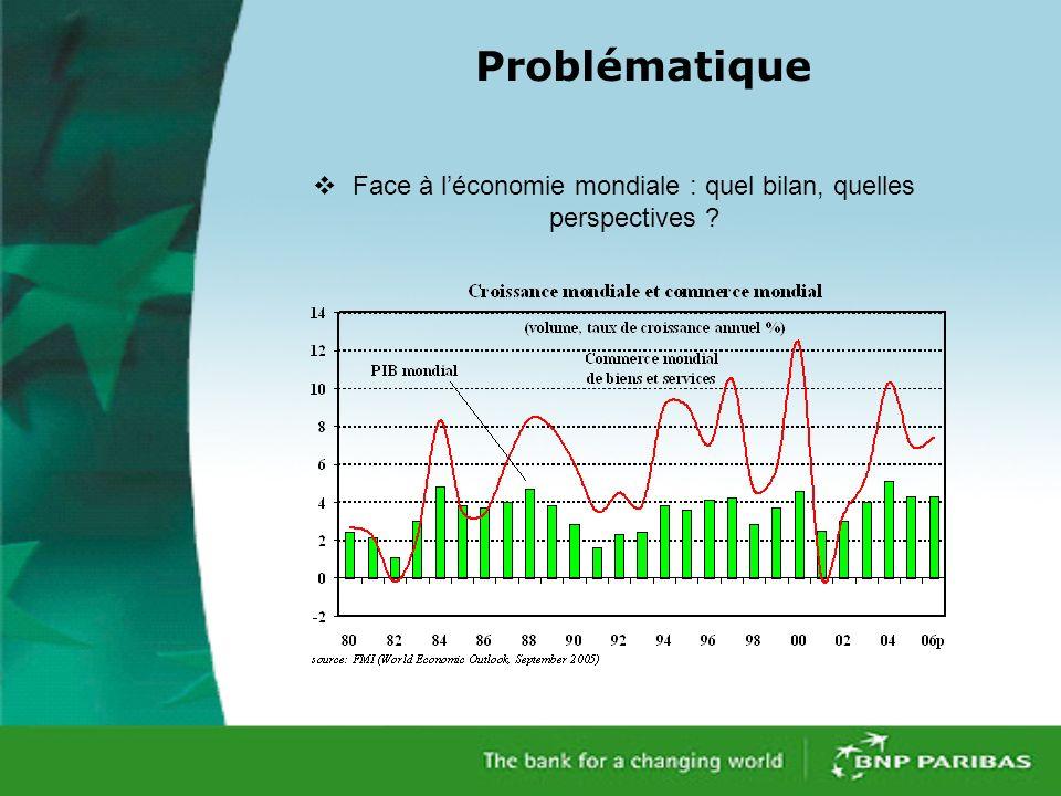 Problématique Face à léconomie mondiale : quel bilan, quelles perspectives ?