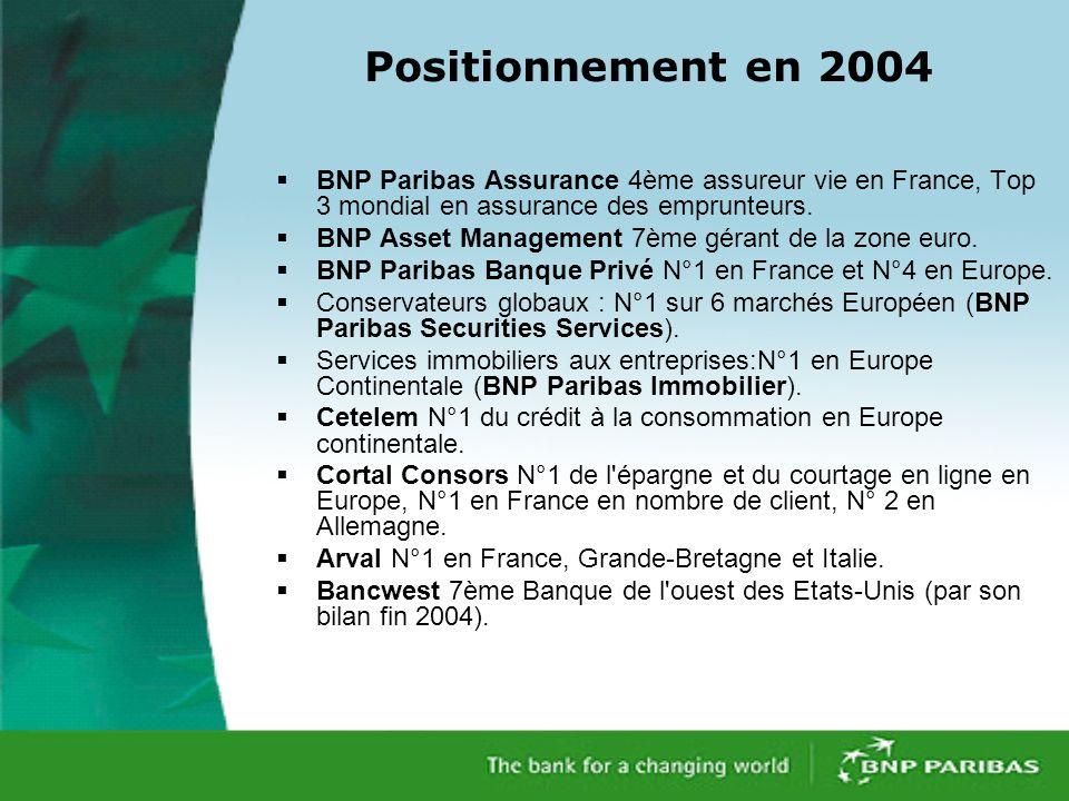 Positionnement en 2004 BNP Paribas Assurance 4ème assureur vie en France, Top 3 mondial en assurance des emprunteurs.
