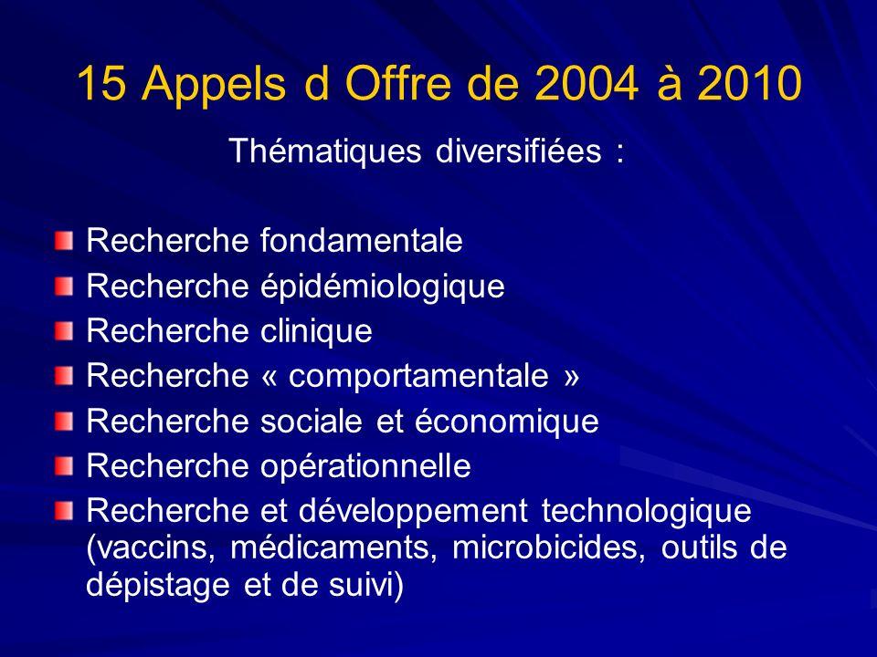 15 Appels d Offre de 2004 à 2010 Thématiques diversifiées : Recherche fondamentale Recherche épidémiologique Recherche clinique Recherche « comportame
