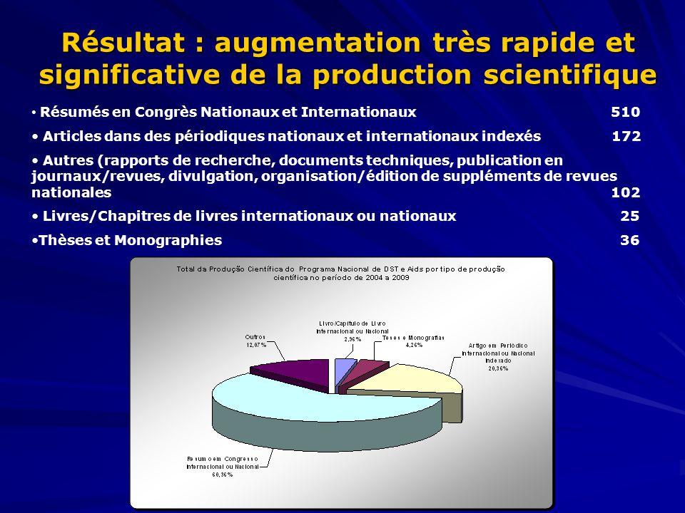 Résultat : augmentation très rapide et significative de la production scientifique Résumés en Congrès Nationaux et Internationaux 510 Articles dans de