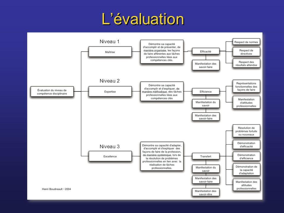 Lévaluation Niveau 1 Niveau 2 Niveau 3