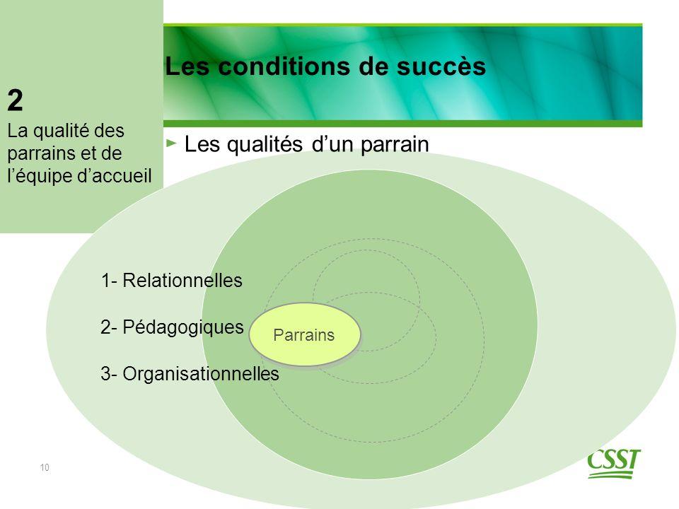 10 Parrains 1- Relationnelles Les qualités dun parrain 2- Pédagogiques 3- Organisationnelles Les conditions de succès La qualité des parrains et de léquipe daccueil 2