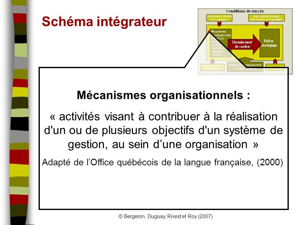 © Bergeron, Duguay, Rivest et Roy (2007) Schéma intégrateur Mécanismes organisationnels : « activités visant à contribuer à la réalisation d un ou de plusieurs objectifs d un système de gestion, au sein dune organisation » Adapté de lOffice québécois de la langue française, (2000)