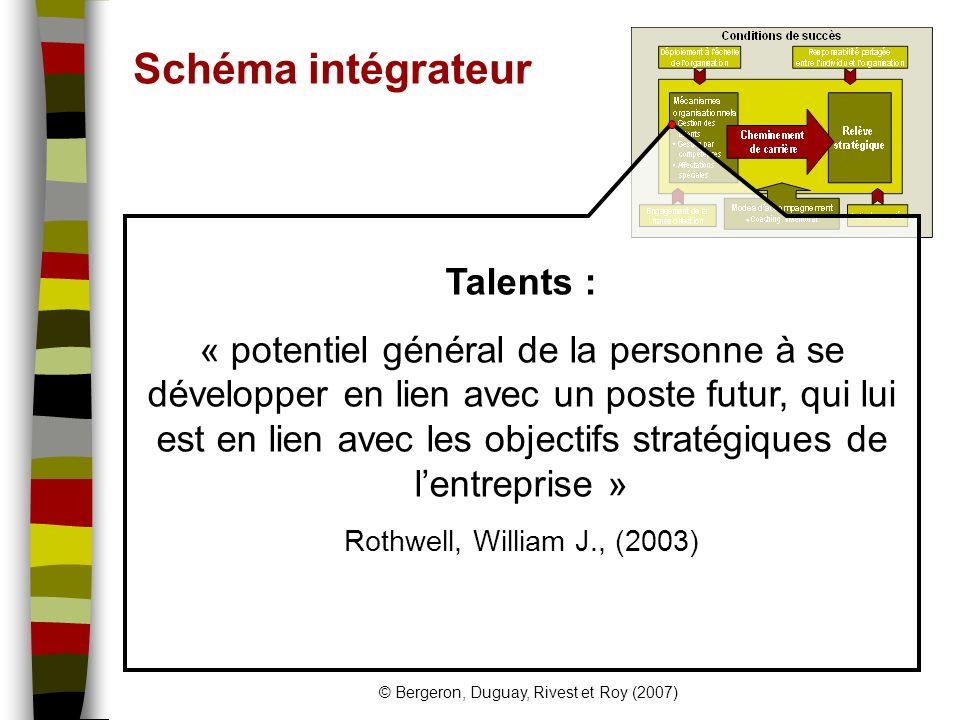 © Bergeron, Duguay, Rivest et Roy (2007) Schéma intégrateur Talents : « potentiel général de la personne à se développer en lien avec un poste futur, qui lui est en lien avec les objectifs stratégiques de lentreprise » Rothwell, William J., (2003)