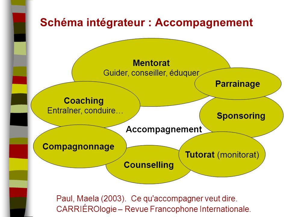 © Bergeron, Duguay, Rivest et Roy (2007) Mentorat Guider, conseiller, éduquer Counselling Sponsoring Schéma intégrateur : Accompagnement Paul, Maela (2003).