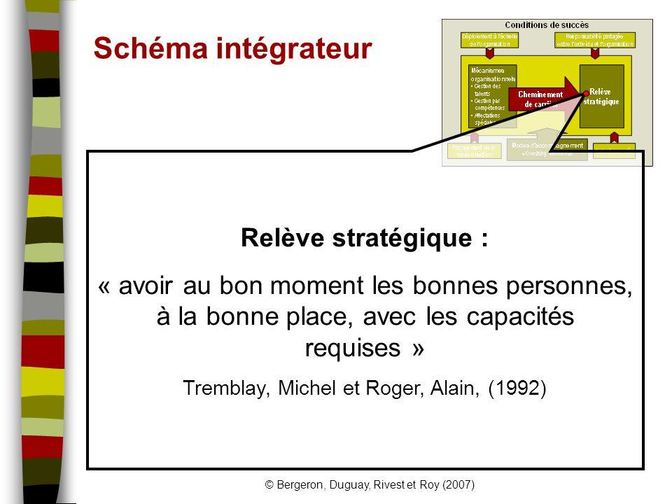 © Bergeron, Duguay, Rivest et Roy (2007) Schéma intégrateur Relève stratégique : « avoir au bon moment les bonnes personnes, à la bonne place, avec les capacités requises » Tremblay, Michel et Roger, Alain, (1992)