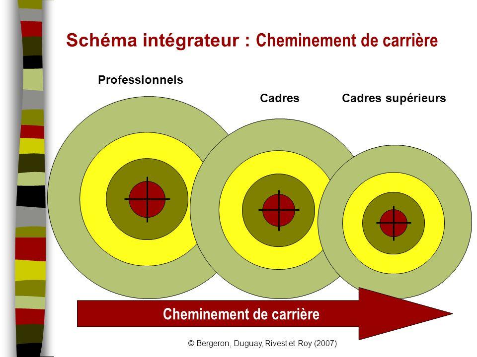 © Bergeron, Duguay, Rivest et Roy (2007) Schéma intégrateur : Cheminement de carrière Professionnels CadresCadres supérieurs Cheminement de carrière