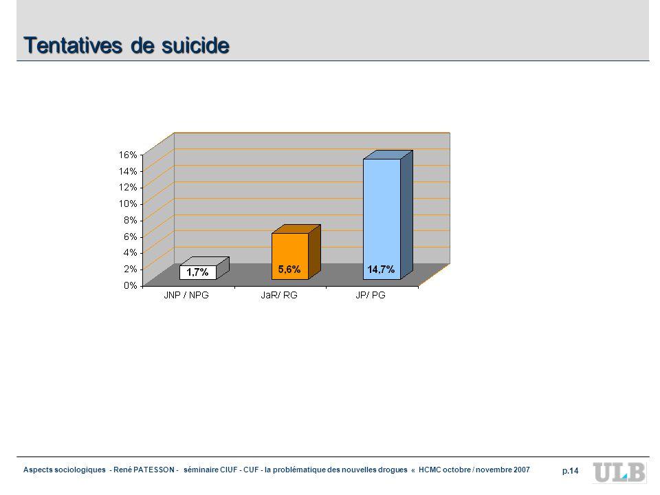 Aspects sociologiques - René PATESSON - séminaire CIUF - CUF - la problématique des nouvelles drogues « HCMC octobre / novembre 2007 p.14 Tentatives de suicide