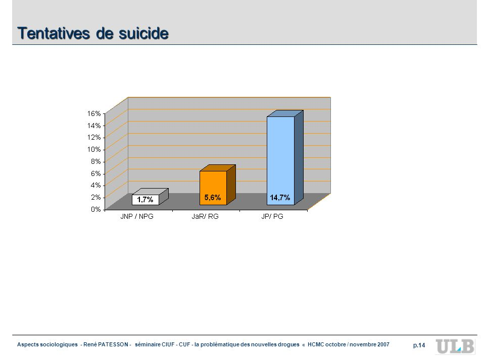 Aspects sociologiques - René PATESSON - séminaire CIUF - CUF - la problématique des nouvelles drogues « HCMC octobre / novembre 2007 p.14 Tentatives d