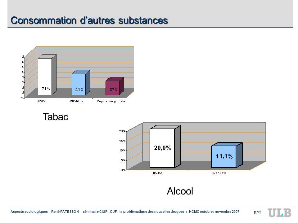 Aspects sociologiques - René PATESSON - séminaire CIUF - CUF - la problématique des nouvelles drogues « HCMC octobre / novembre 2007 p.15 Consommation dautres substances Tabac Alcool