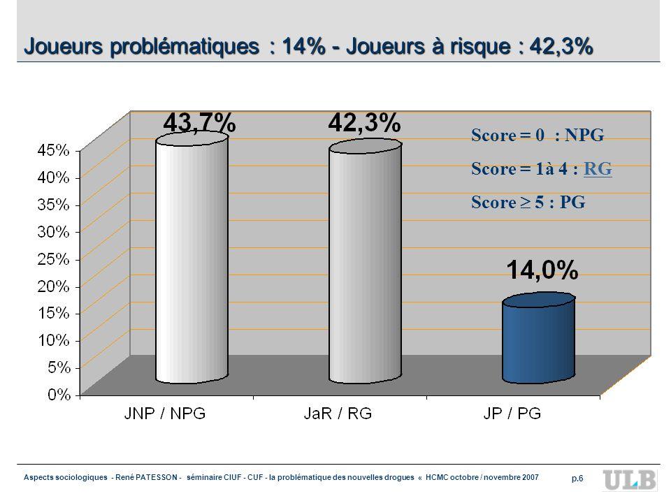 Aspects sociologiques - René PATESSON - séminaire CIUF - CUF - la problématique des nouvelles drogues « HCMC octobre / novembre 2007 p.6 Joueurs problématiques : 14% - Joueurs à risque : 42,3% Score = 0 : NPG Score = 1à 4 : RGRG Score 5 : PG