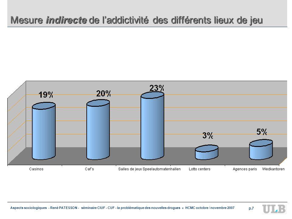 Aspects sociologiques - René PATESSON - séminaire CIUF - CUF - la problématique des nouvelles drogues « HCMC octobre / novembre 2007 p.7 Mesure indire
