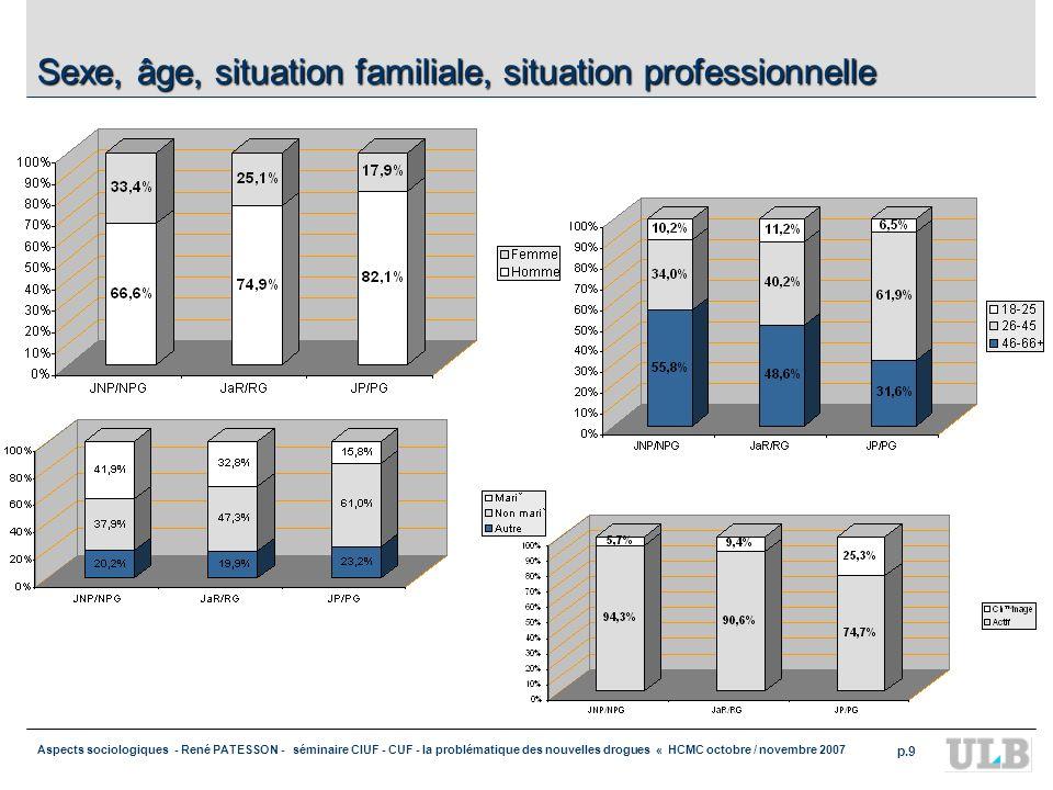 Aspects sociologiques - René PATESSON - séminaire CIUF - CUF - la problématique des nouvelles drogues « HCMC octobre / novembre 2007 p.9 Sexe, âge, situation familiale, situation professionnelle