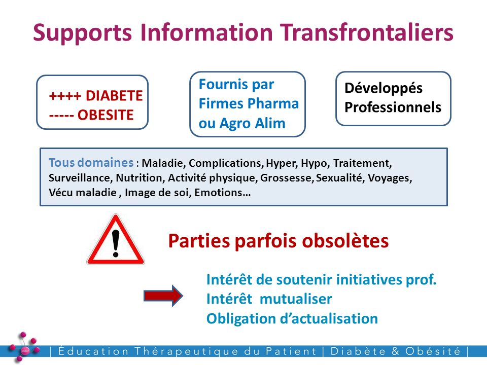 Supports Information Transfrontaliers 12 ++++ DIABETE ----- OBESITE Fournis par Firmes Pharma ou Agro Alim Développés Professionnels Tous domaines : M