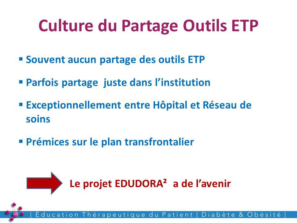 Culture du Partage Outils ETP 20 Souvent aucun partage des outils ETP Parfois partage juste dans linstitution Exceptionnellement entre Hôpital et Rése