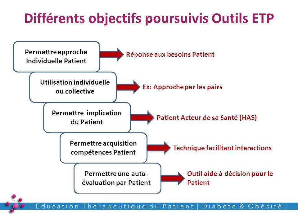 Différents objectifs poursuivis Outils ETP 8 Utilisation individuelle ou collective Permettre implication du Patient Permettre acquisition compétences
