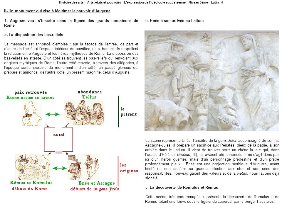 Histoire des arts – Arts, états et pouvoirs – Lexpression de lidéologie augustéenne – Niveau 3ème – Latin - 5 Ne subsistent réellement du bas-relief qu une tête du dieu Mars, à gauche, et la silhouette du berger Faustulus à droite.