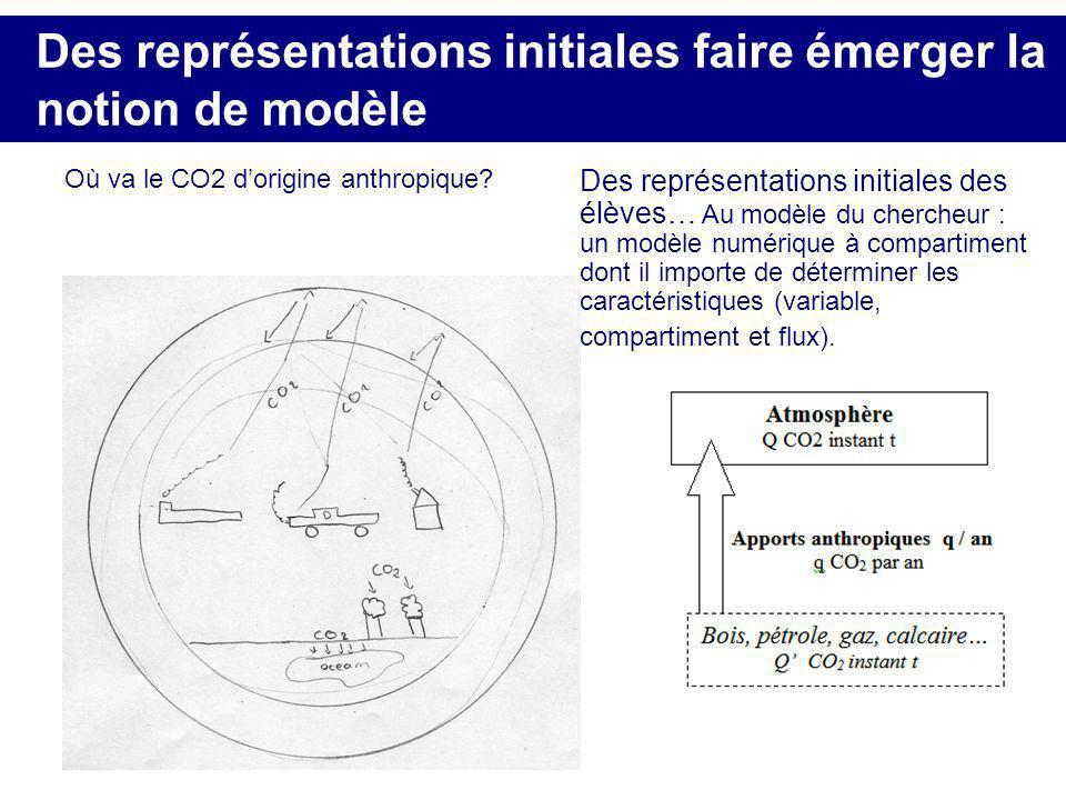 Des représentations initiales faire émerger la notion de modèle Où va le CO2 dorigine anthropique? Des représentations initiales des élèves… Au modèle