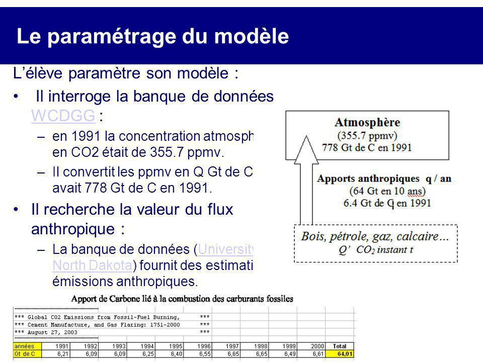 Le paramétrage du modèle Lélève paramètre son modèle : Il interroge la banque de données WCDGG : WCDGG –en 1991 la concentration atmosphérique en CO2