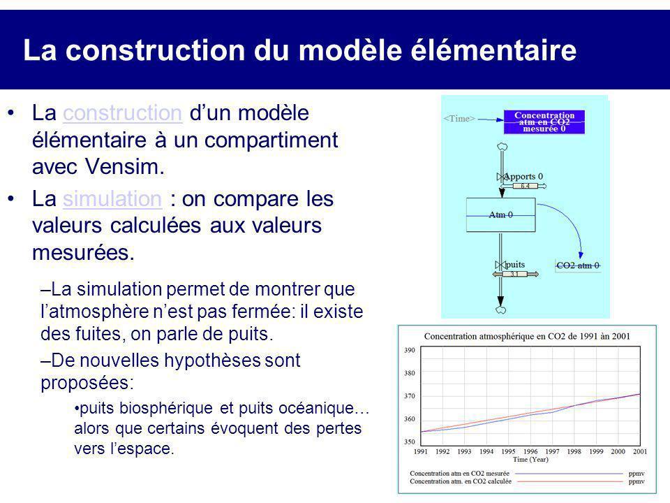La construction du modèle élémentaire La construction dun modèle élémentaire à un compartiment avec Vensim.construction La simulation : on compare les