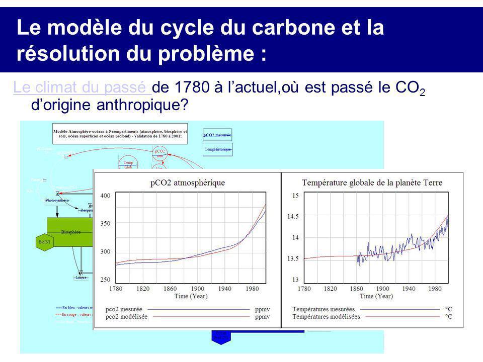 Le modèle du cycle du carbone et la résolution du problème : Le climat du passé Le climat du passé de 1780 à lactuel,où est passé le CO 2 dorigine ant