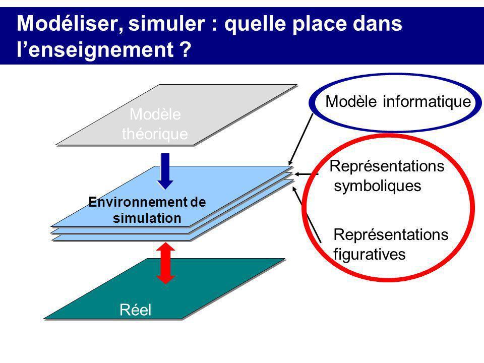 Modéliser, simuler : quelle place dans lenseignement ? Réel Modèle théorique Environnement de simulation Modèle informatique Représentations symboliqu