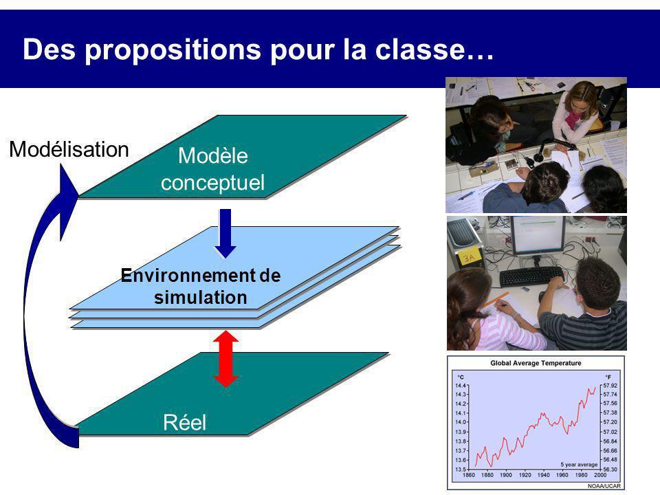Des propositions pour la classe… Réel Modèle théorique Environnement de simulation Modélisation Modèle conceptuel