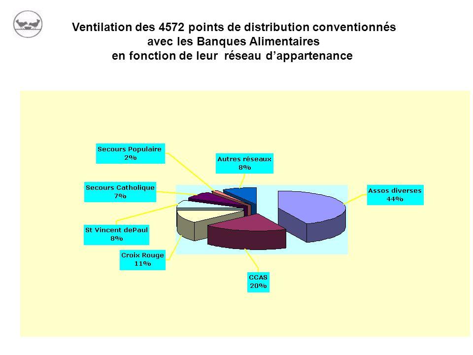 Ventilation des 4572 points de distribution conventionnés avec les Banques Alimentaires en fonction de leur réseau dappartenance